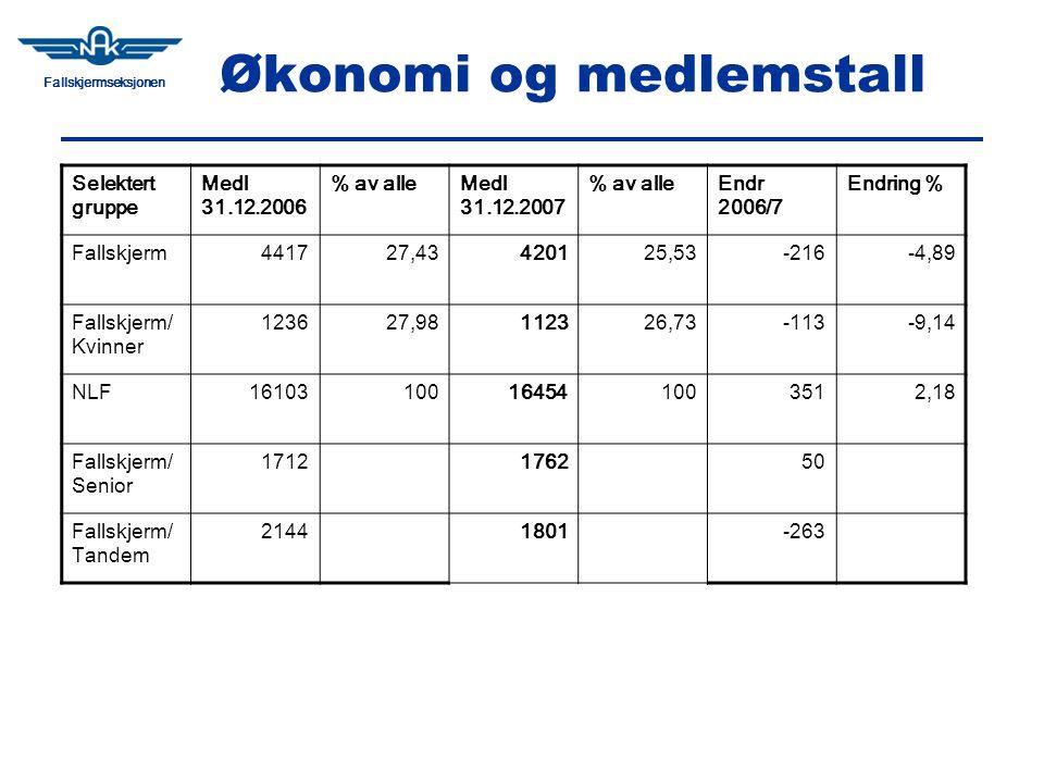 Fallskjermseksjonen Økonomi og medlemstall Selektert gruppe Medl 31.12.2006 % av alleMedl 31.12.2007 % av alleEndr 2006/7 Endring % Fallskjerm441727,43420125,53-216-4,89 Fallskjerm/ Kvinner 123627,98112326,73-113-9,14 NLF16103100164541003512,18 Fallskjerm/ Senior 1712176250 Fallskjerm/ Tandem 21441801-263