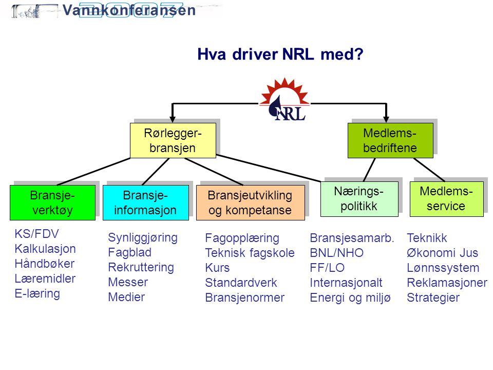 Hva driver NRL med? Bransjeutvikling og kompetanse Medlems- service Bransje- informasjon Bransje- verktøy Bransje- verktøy Synliggjøring Fagblad Rekru
