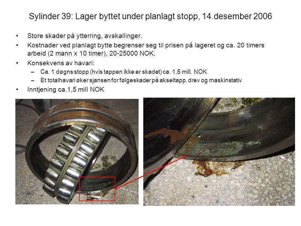 Sylinder 39: Lager byttet under planlagt stopp, 14.desember 2006 •Store skader på ytterring, avskallinger. •Kostnader ved planlagt bytte begrenser seg