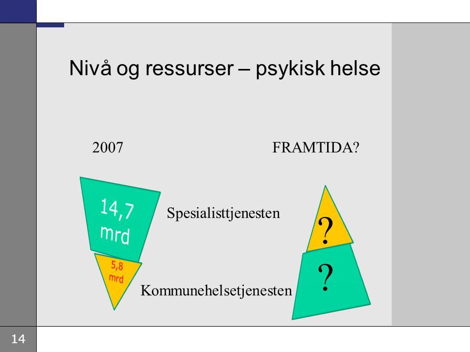 14 Nivå og ressurser – psykisk helse Spesialisttjenesten Kommunehelsetjenesten 2007 FRAMTIDA? ?