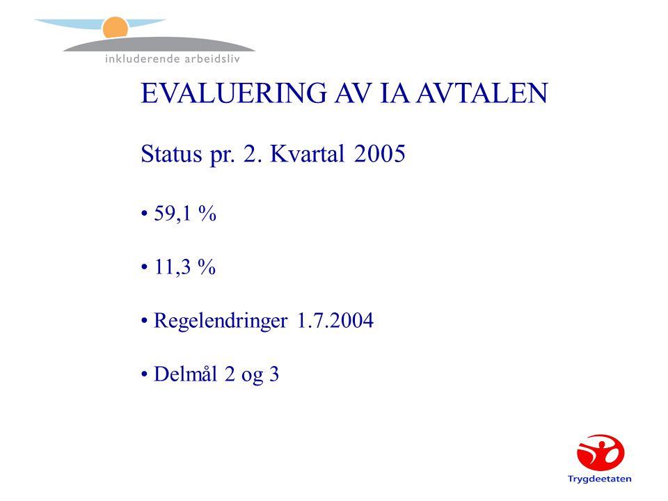 EVALUERING AV IA AVTALEN Status pr. 2.