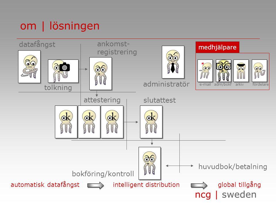 ncg | sweden om | lösningen administratör huvudbok/betalning tolkning bokföring/kontroll ankomst- registrering slutattest datafångst attestering medhjälpare e-mail adm/bokf arkiv fördelare automatisk datafångstintelligent distributionglobal tillgång