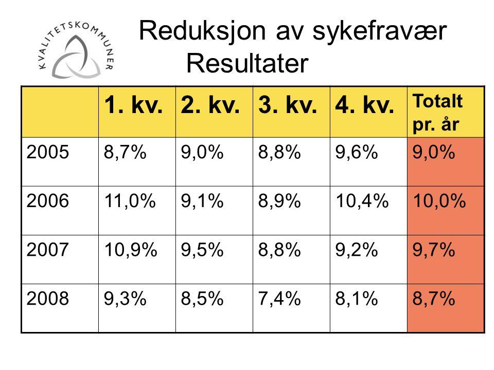Reduksjon av sykefravær Resultater 1. kv.2. kv.3. kv.4. kv. Totalt pr. år 20058,7%9,0%8,8%9,6%9,0% 200611,0%9,1%8,9%10,4%10,0% 200710,9%9,5%8,8%9,2%9,