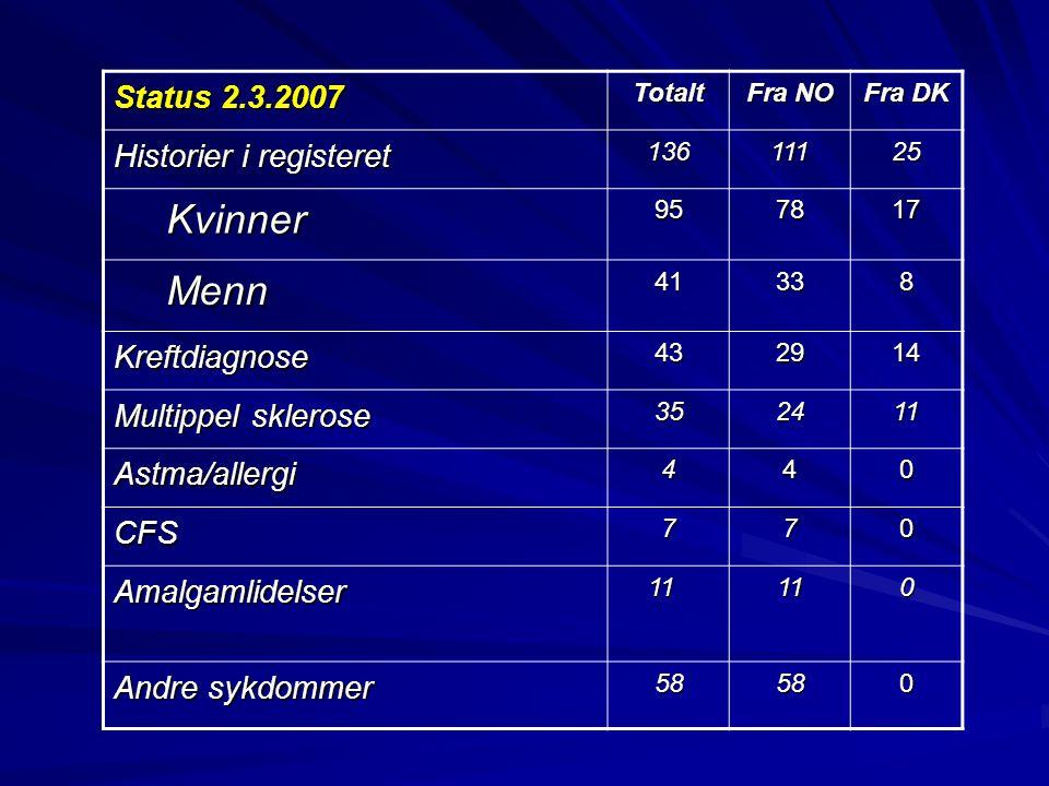 Status 2.3.2007 Totalt Fra NO Fra DK Historier i registeret 13611125 Kvinner957817 Menn41338 Kreftdiagnose432914 Multippel sklerose 352411 Astma/aller