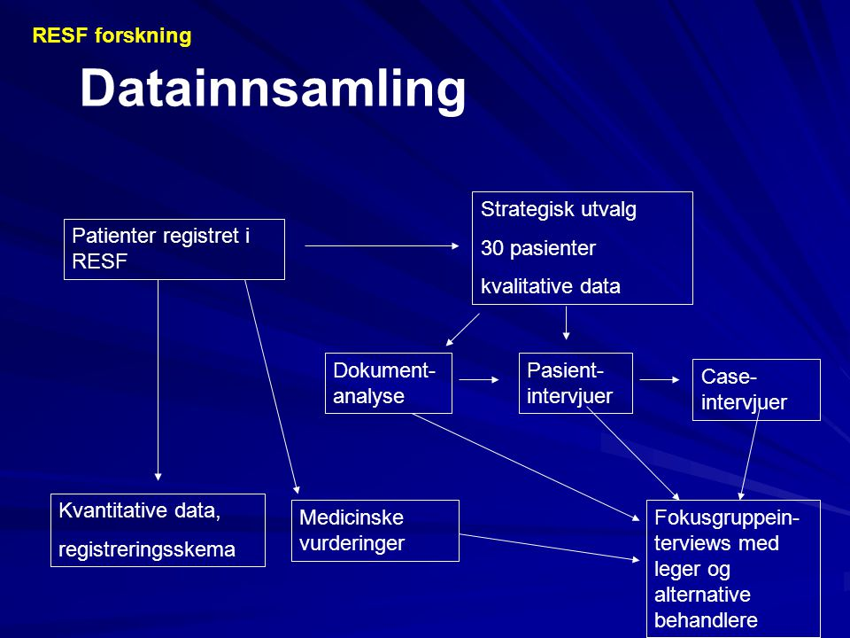 Datainnsamling Patienter registret i RESF Strategisk utvalg 30 pasienter kvalitative data Kvantitative data, registreringsskema Medicinske vurderinger Dokument- analyse Pasient- intervjuer Case- intervjuer Fokusgruppein- terviews med leger og alternative behandlere RESF forskning