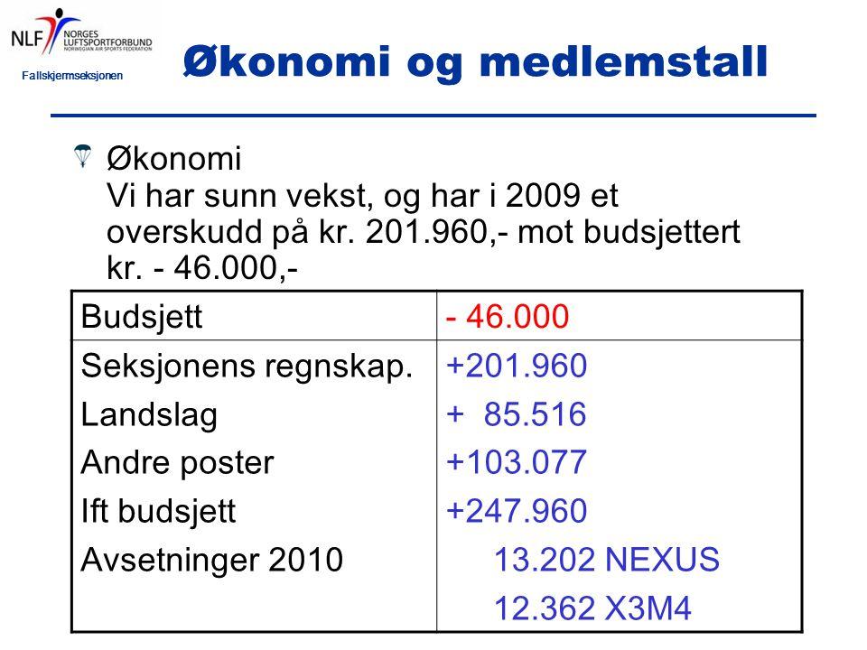 Fallskjermseksjonen Økonomi og medlemstall forts: Årsaken til det relativt gode resultatet er: –Kraftig vekst i medlemsmassen –Høyere overføring fra NIF ift budsjettert –Stram økonomistyring generelt