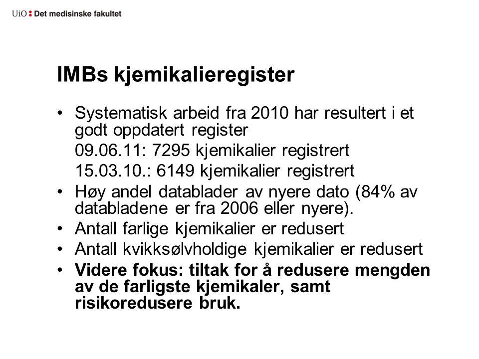 IMBs kjemikalieregister •Systematisk arbeid fra 2010 har resultert i et godt oppdatert register 09.06.11: 7295 kjemikalier registrert 15.03.10.: 6149