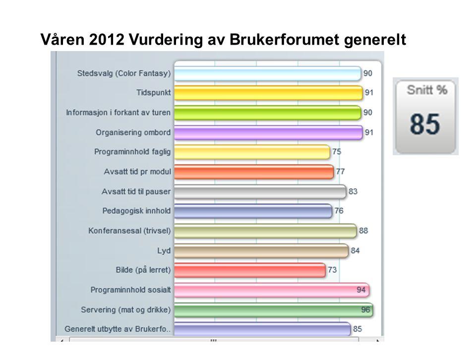 Våren 2012 Vurdering av Brukerforumet generelt