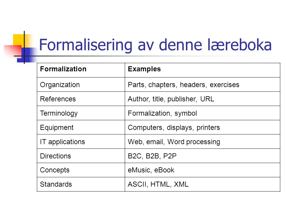 Formalisering av denne læreboka FormalizationExamples OrganizationParts, chapters, headers, exercises ReferencesAuthor, title, publisher, URL TerminologyFormalization, symbol EquipmentComputers, displays, printers IT applicationsWeb, email, Word processing DirectionsB2C, B2B, P2P ConceptseMusic, eBook StandardsASCII, HTML, XML