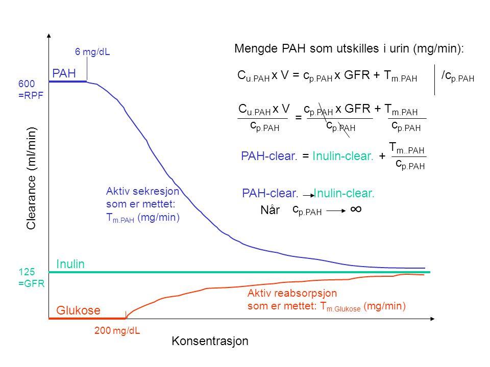 600 ml/min475 ml/min 125 ml/min PAH 1-15 ml/min 599-585 ml/min PAH-clearance = c u.PAH x V c p.PAH = RPF Gjelder bare når T m.PAH ikke er mettet T m.P