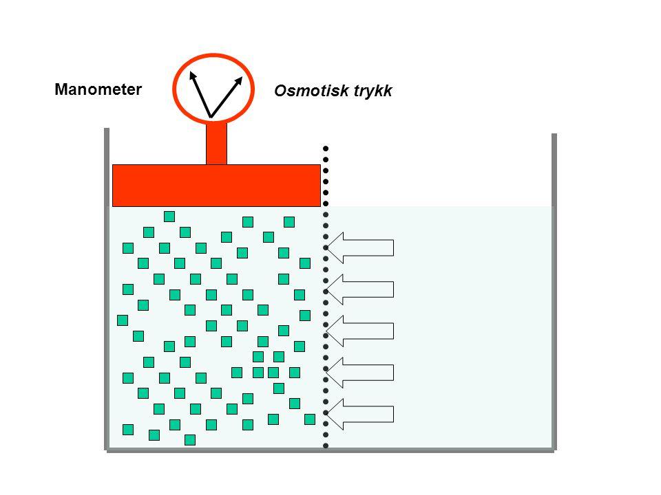Osm trykk:π ≈ρgh ≈nCRT (atm) Semipermeabel membran Løste partikler slipper ikke gjennom Løsningsmiddel (f.eks. Vann) slipper fritt gjennom n: antall p