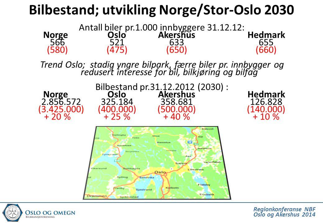 Regionkonferanse NBF Oslo og Akershus 2014 Bilbestand; utvikling Norge/Stor-Oslo 2030 Antall biler pr.1.000 innbyggere 31.12.12: Norge OsloAkershusHed