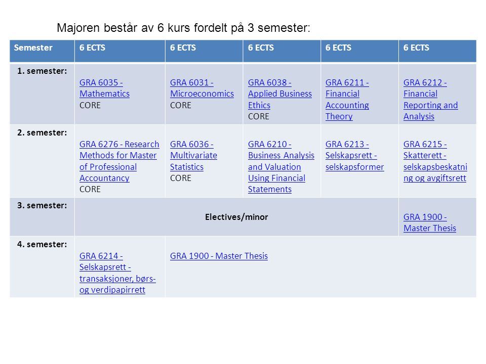 Semester6 ECTS 1. semester: GRA 6035 - Mathematics GRA 6035 - Mathematics CORE GRA 6031 - Microeconomics GRA 6031 - Microeconomics CORE GRA 6038 - App