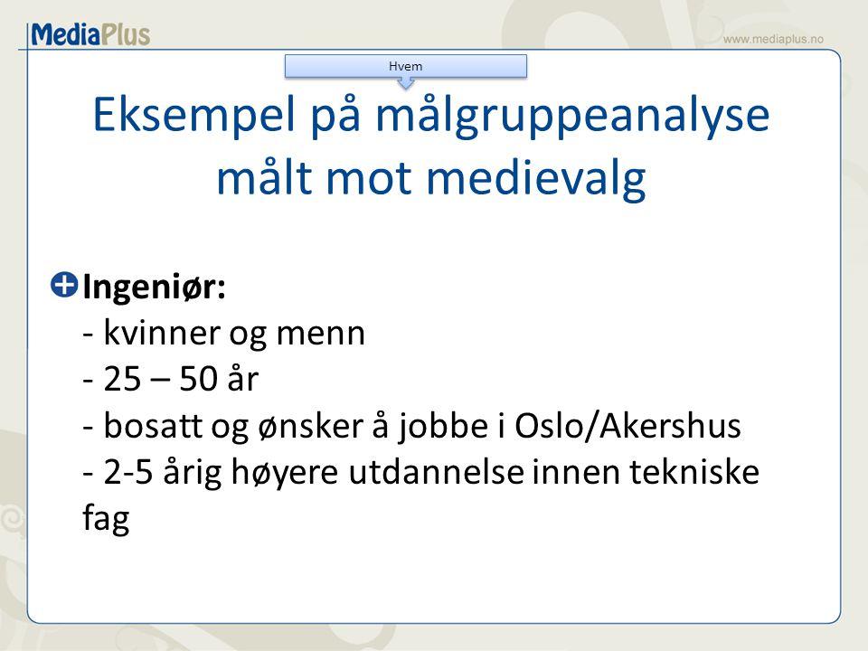 Eksempel på målgruppeanalyse målt mot medievalg Ingeniør: - kvinner og menn - 25 – 50 år - bosatt og ønsker å jobbe i Oslo/Akershus - 2-5 årig høyere utdannelse innen tekniske fag Hvem