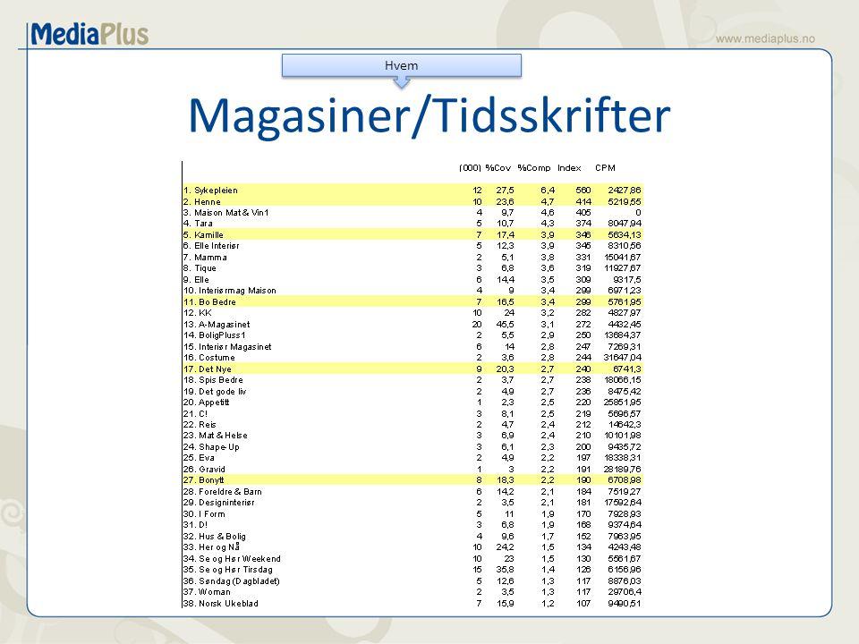 Magasiner/Tidsskrifter Hvem