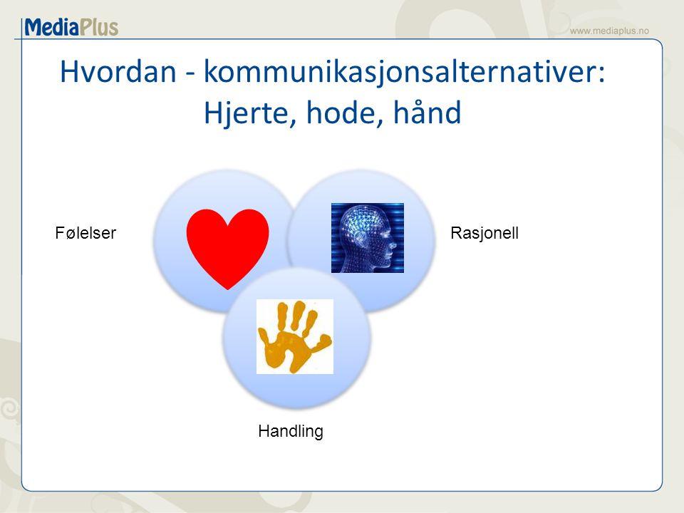 Hvordan - kommunikasjonsalternativer: Hjerte, hode, hånd FølelserRasjonell Handling