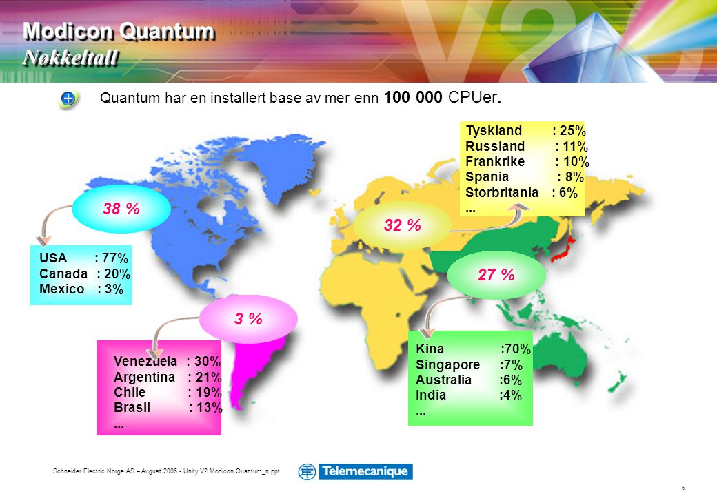 6 Schneider Electric Norge AS – August 2006 - Unity V2 Modicon Quantum_n.ppt Modicon Quantum Nøkkeltall 3 % 27 % 32 % USA : 77% Canada : 20% Mexico :