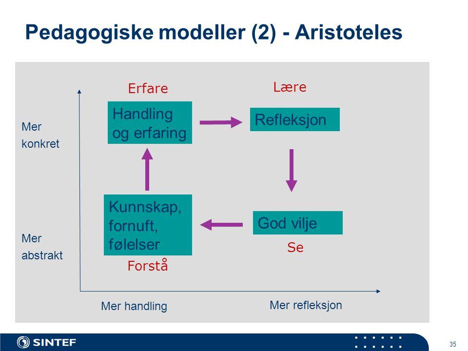 35 Pedagogiske modeller (2) - Aristoteles Handling og erfaring Refleksjon God vilje Kunnskap, fornuft, følelser Mer konkret Mer handling Mer refleksjon Erfare Lære Se Forstå Mer abstrakt
