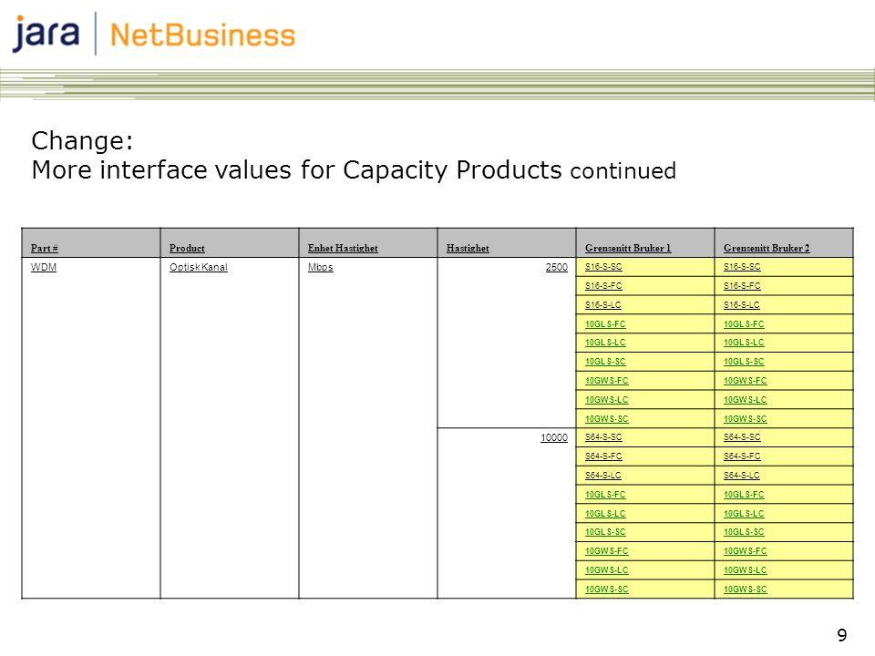 9 Change: More interface values for Capacity Products continued Part #ProductEnhet HastighetHastighetGrensenitt Bruker 1Grensenitt Bruker 2 WDMOptisk
