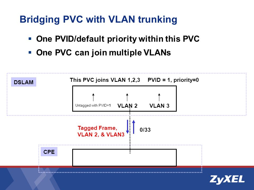 Bridging PVC with VLAN trunking  One PVID/default priority within this PVC  One PVC can join multiple VLANs This PVC joins VLAN 1,2,3 DSLAM 0/33 CPE