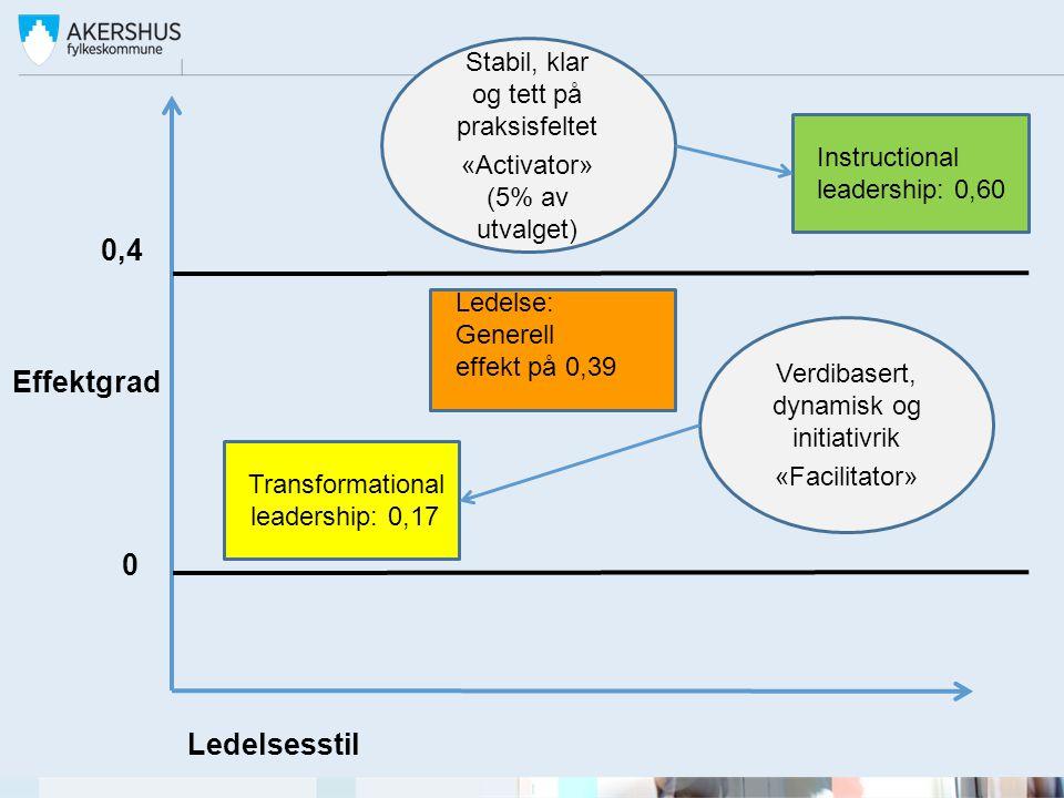 0,4 Transformational leadership: 0,17 Ledelsesstil Effektgrad 0 Instructional leadership: 0,60 Verdibasert, dynamisk og initiativrik «Facilitator» Sta