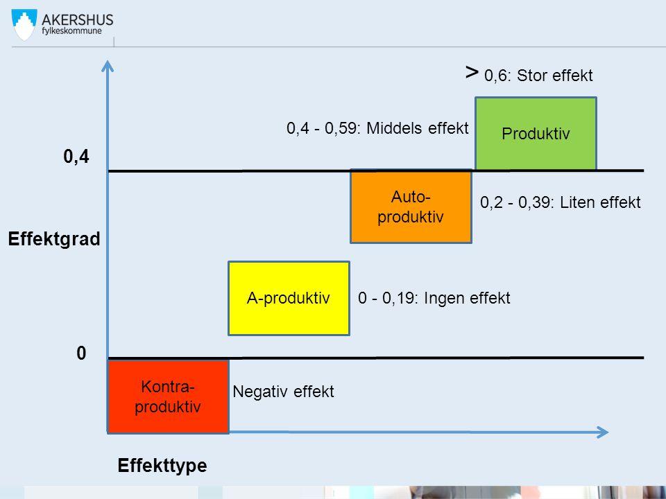 0,4 Kontra- produktiv A-produktiv Auto- produktiv Produktiv Effekttype Effektgrad 0 Negativ effekt 0 - 0,19: Ingen effekt 0,2 - 0,39: Liten effekt 0,4