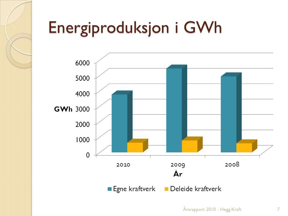 Energiproduksjon i GWh 7Årsrapport 2010 - Hegg Kraft