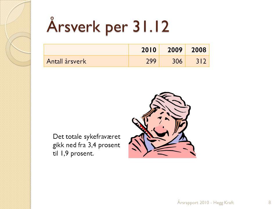 Årsverk per 31.12 201020092008 Antall årsverk299306312 Det totale sykefraværet gikk ned fra 3,4 prosent til 1,9 prosent.