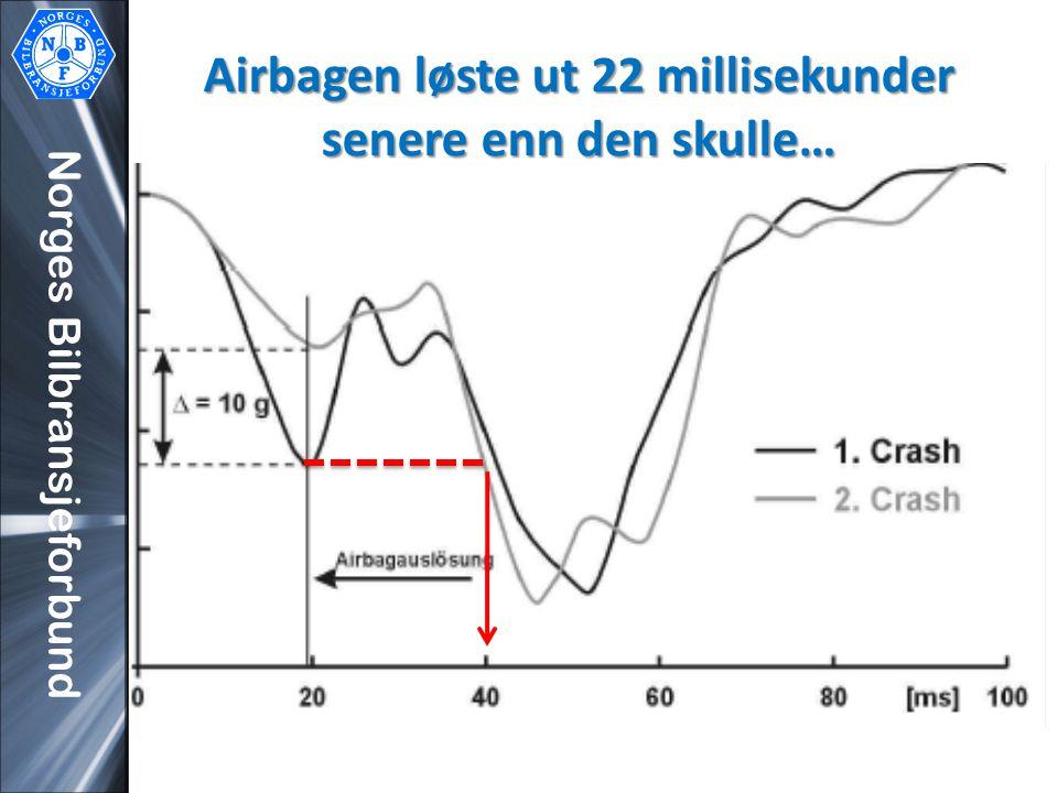 Norges Bilbransjeforbund Airbagen løste ut 22 millisekunder senere enn den skulle…