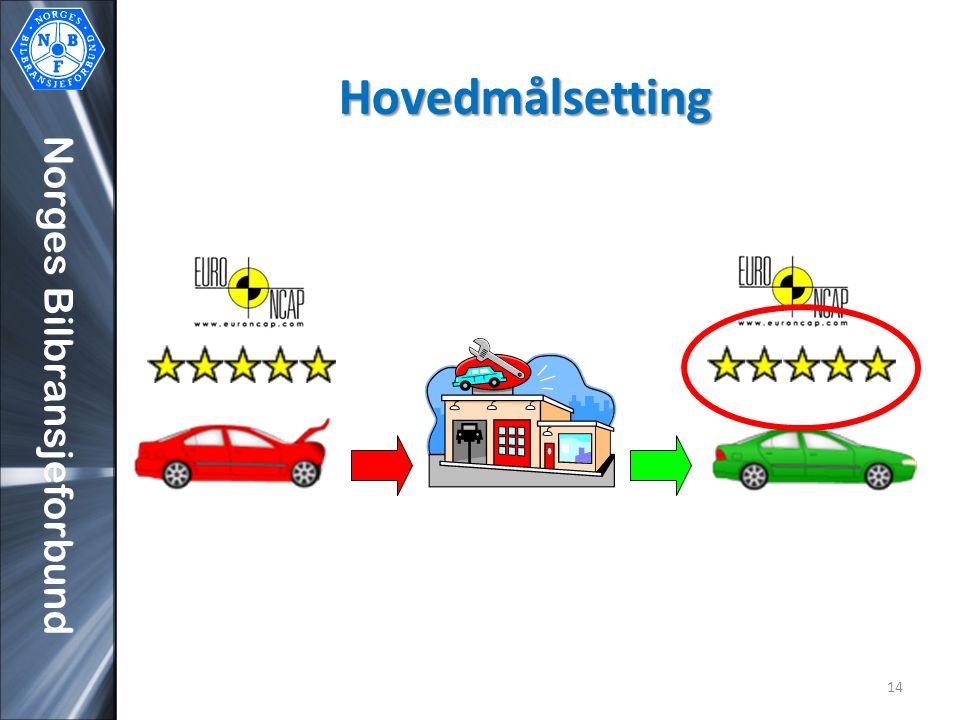 Norges Bilbransjeforbund Hovedmålsetting 14