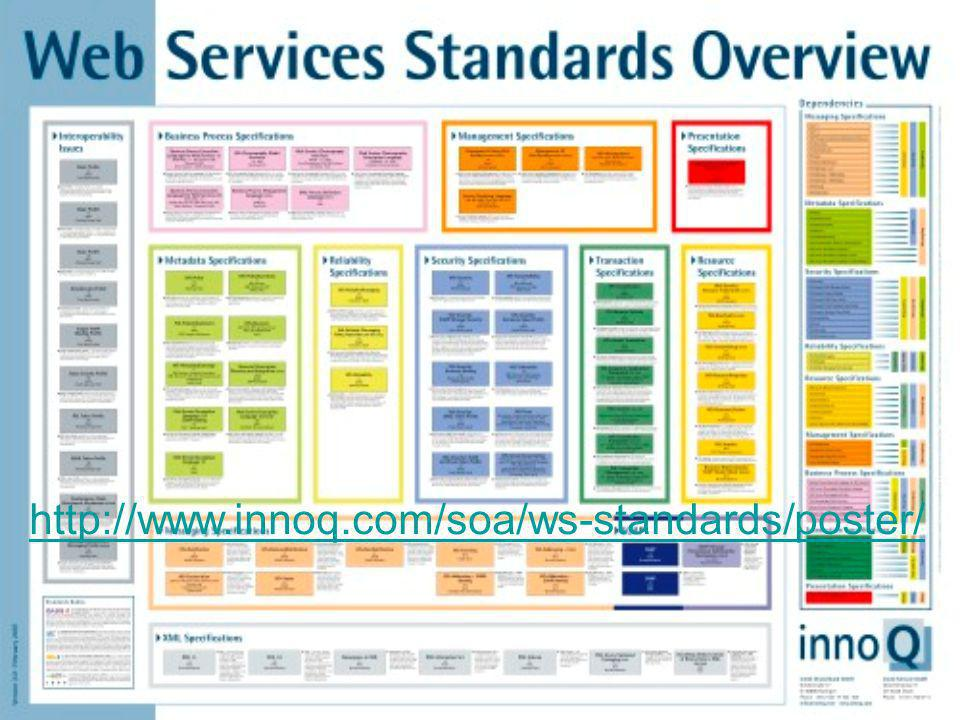 http://www.innoq.com/soa/ws-standards/poster/