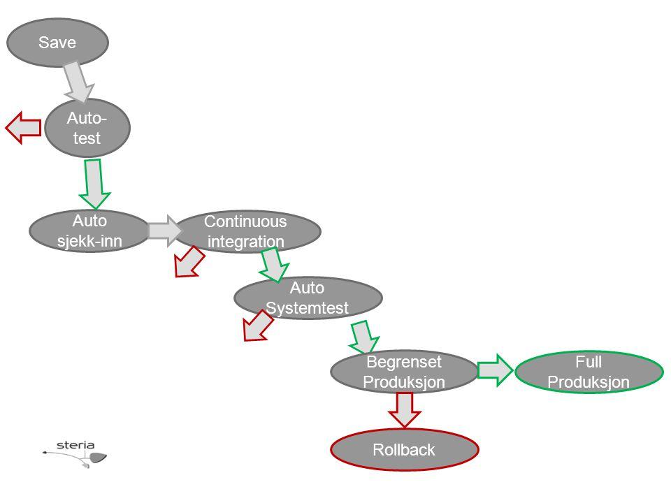 Save Auto- test Auto sjekk-inn Continuous integration Auto Systemtest Begrenset Produksjon Rollback Full Produksjon