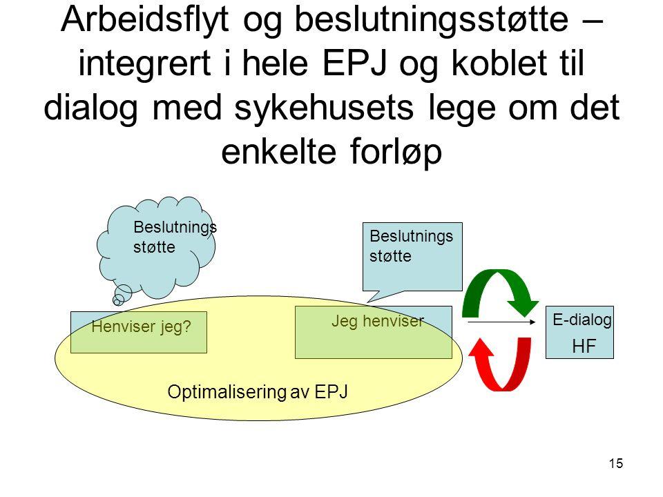 15 Arbeidsflyt og beslutningsstøtte – integrert i hele EPJ og koblet til dialog med sykehusets lege om det enkelte forløp Henviser jeg? Beslutnings st