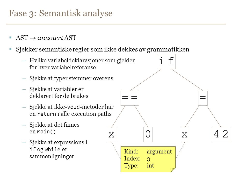 Fase 3: Semantisk analyse  AST  annotert AST  Sjekker semantiske regler som ikke dekkes av grammatikken –Hvilke variabeldeklarasjoner som gjelder for hver variabelreferanse –Sjekke at typer stemmer overens –Sjekke at variabler er deklarert før de brukes – Sjekke at ikke- void -metoder har en return i alle execution paths – Sjekke at det finnes en Main() – Sjekke at expressions i if og while er sammenligninger i f == 42 0x x = Kind:argument Index:3 Type:int