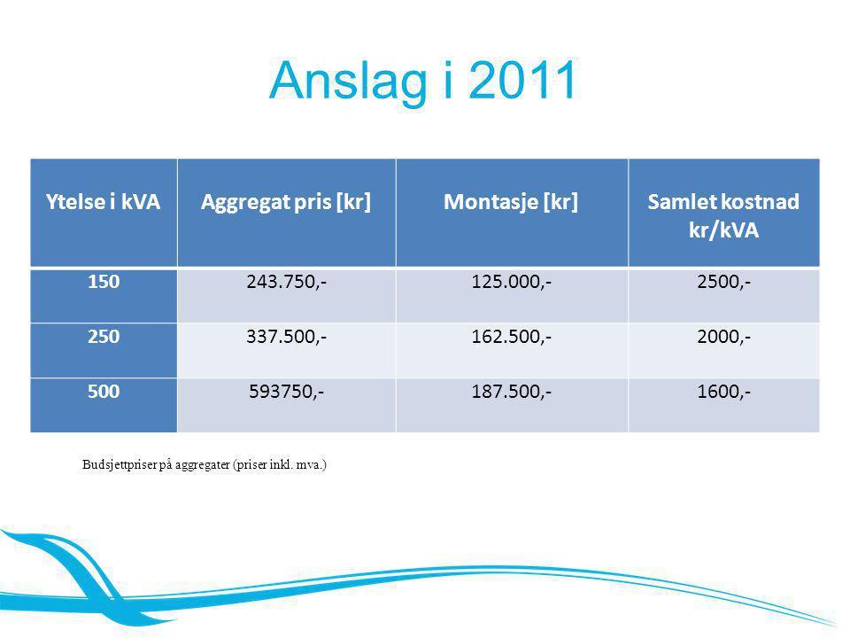 Anslag i 2011 Ytelse i kVA Aggregat pris [kr] Montasje [kr]Samlet kostnad kr/kVA 150243.750,-125.000,-2500,- 250337.500,-162.500,-2000,- 500593750,-18