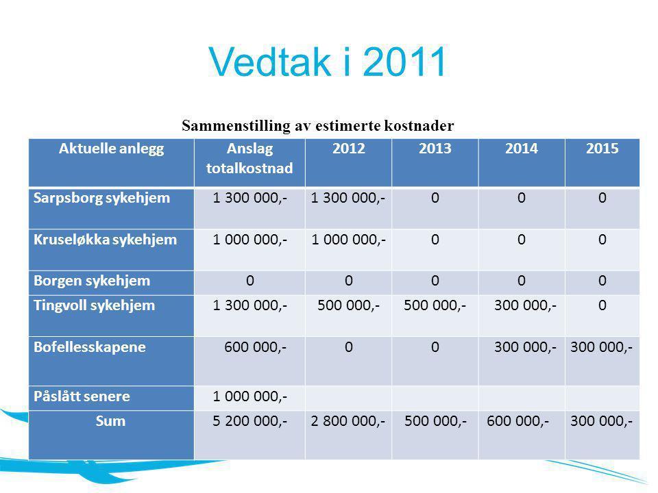 Vedtak i 2011 Aktuelle anleggAnslag totalkostnad 2012201320142015 Sarpsborg sykehjem1 300 000,- 000 Kruseløkka sykehjem1 000 000,- 000 Borgen sykehjem