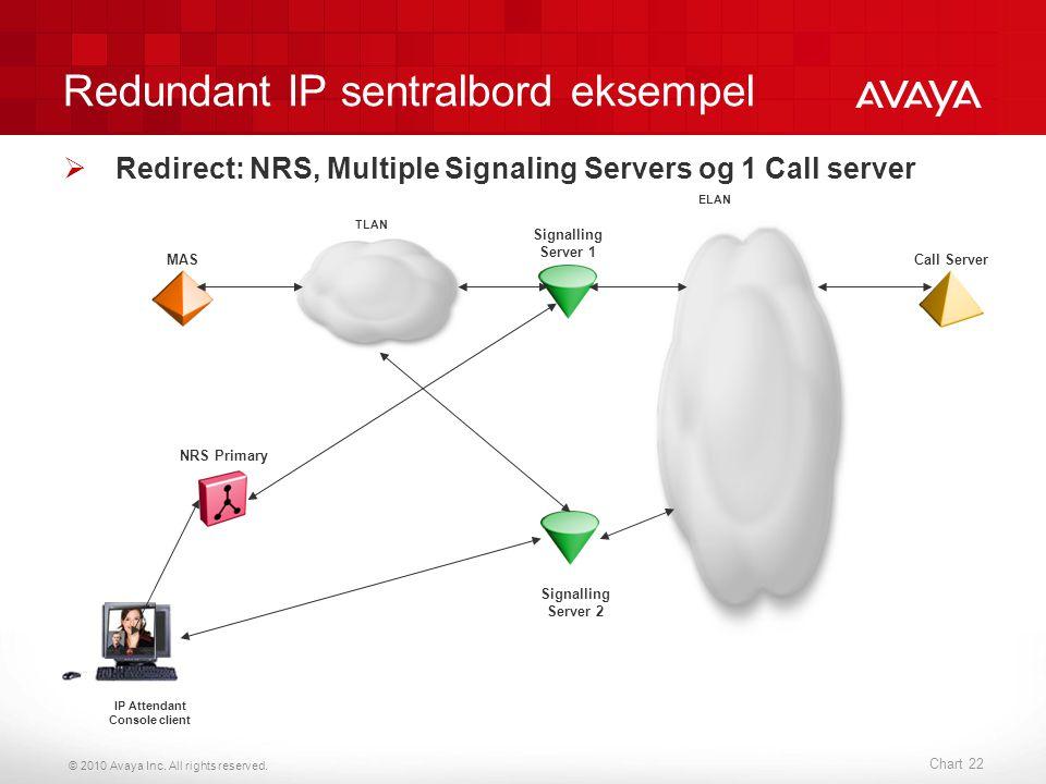 © 2010 Avaya Inc. All rights reserved. Chart 22 Redundant IP sentralbord eksempel  Redirect: NRS, Multiple Signaling Servers og 1 Call server Call Se