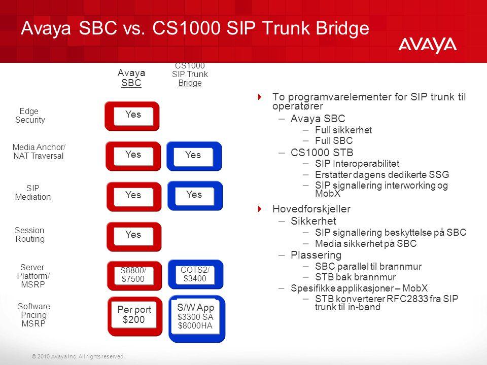 © 2010 Avaya Inc. All rights reserved. Avaya SBC vs. CS1000 SIP Trunk Bridge  To programvarelementer for SIP trunk til operatører – Avaya SBC – Full