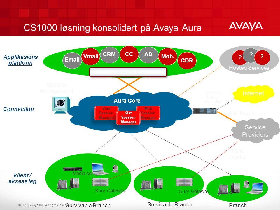 © 2010 Avaya Inc. All rights reserved. Hosted Services CS1000 løsning konsolidert på Avaya Aura ? Session Border Controller Email Service Providers Sy