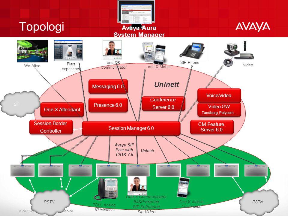 © 2010 Avaya Inc. All rights reserved. Topologi Avaya SIP Peer with CS1K 7.5 Uninett TDM, Analog, IP telefoner One-X Communicator IM&Presence SIP Soft
