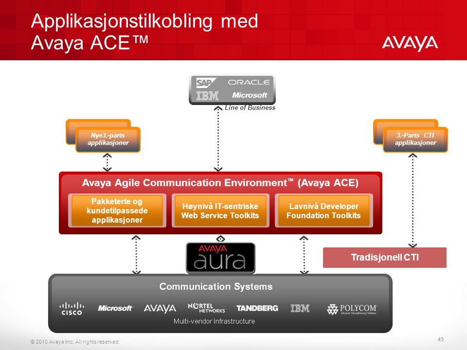 © 2010 Avaya Inc. All rights reserved. Applikasjonstilkobling med Avaya ACE™ AVAYA ACE Avaya Agile Communication Environment ™ (Avaya ACE) Line of Bus