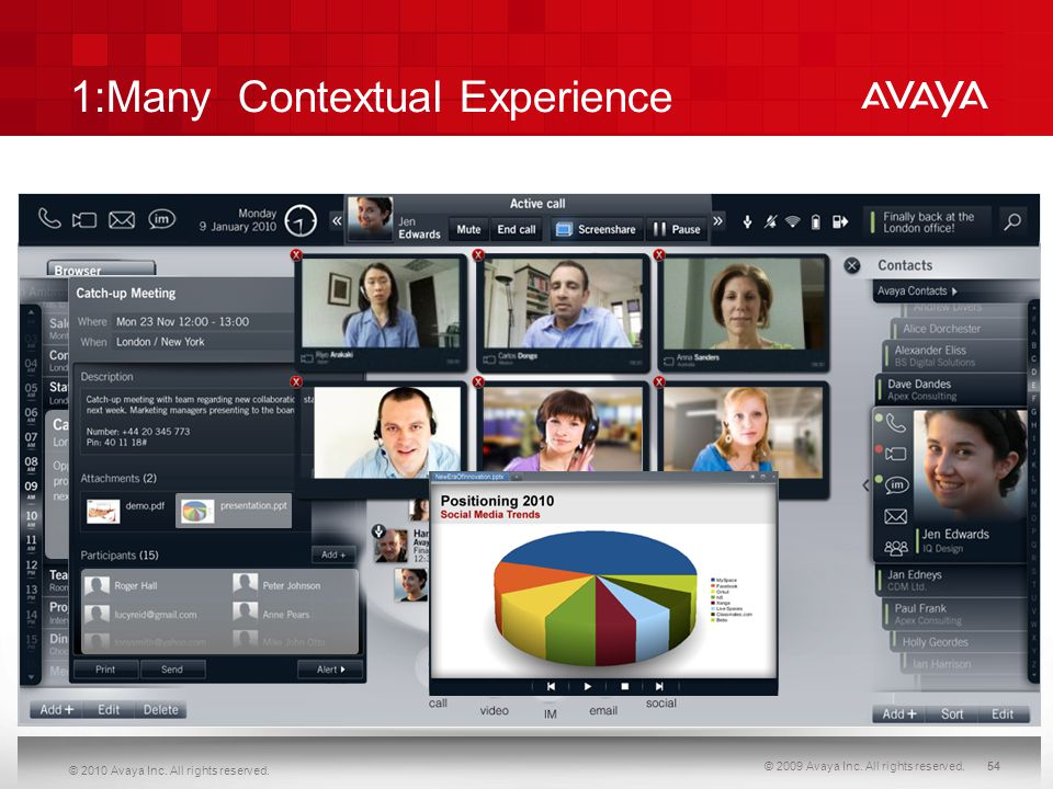 © 2010 Avaya Inc. All rights reserved. 1:Many Contextual Experience © 2009 Avaya Inc. All rights reserved.54