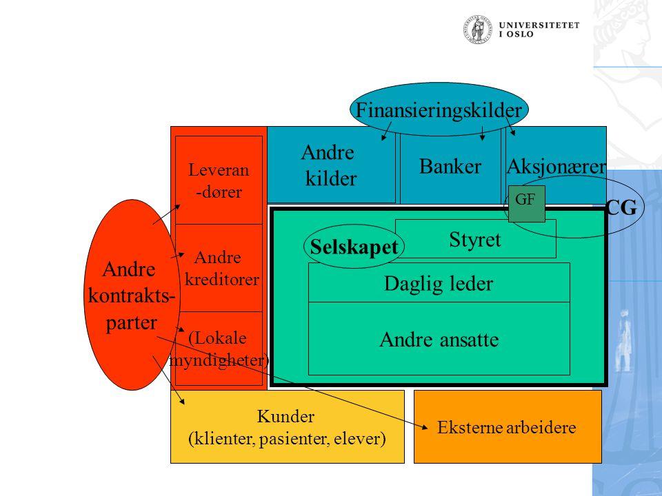 Oppsummering selskapsinteressen Kjernen: •Selskapet selv, Rt.
