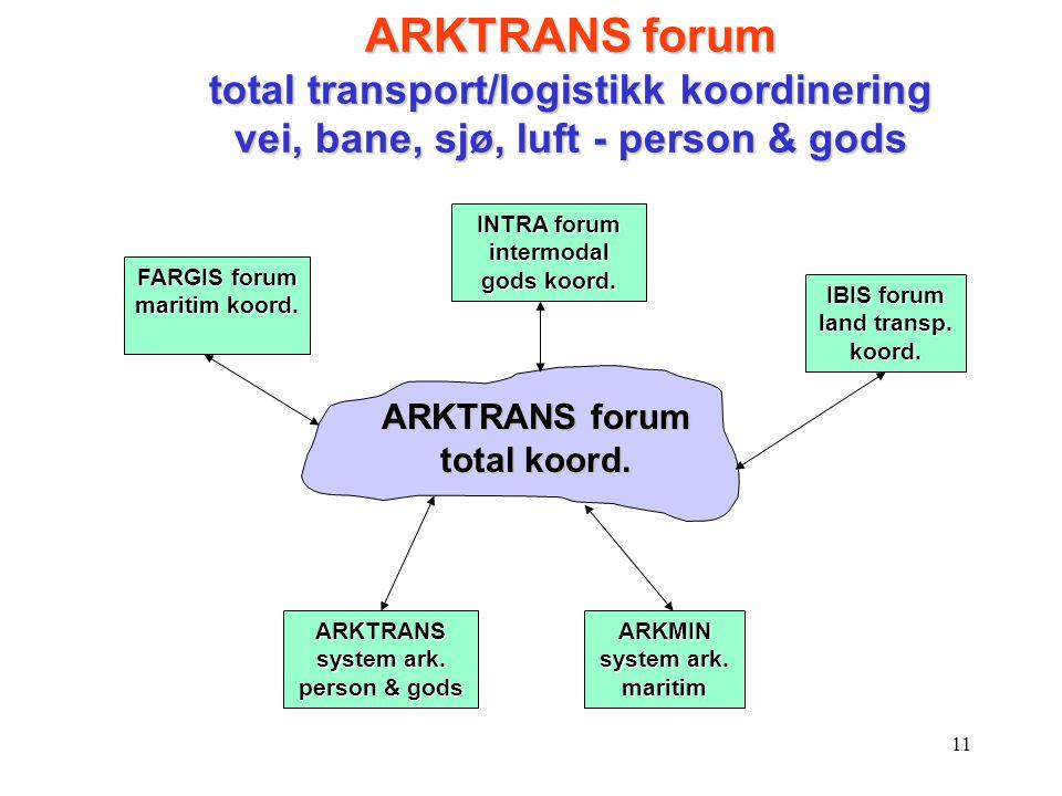 11 ARKTRANS forum total koord. ARKTRANS system ark. person & gods INTRA forum intermodal gods koord. FARGIS forum maritim koord. ARKTRANS forum total