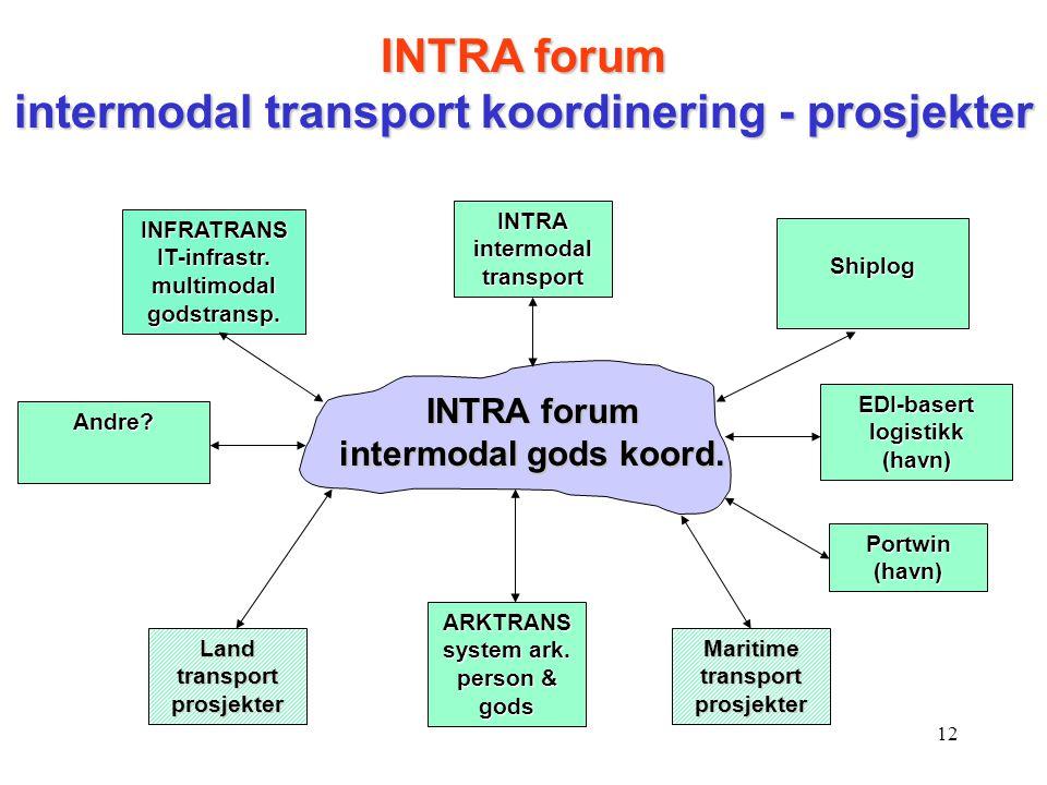 12 INTRA forum intermodal gods koord. INTRA intermodal transport Shiplog Maritime transport prosjekter INFRATRANS IT-infrastr. multimodal godstransp.