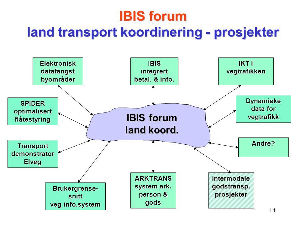 14 IBIS forum land koord. IBIS integrert betal. & info. IKT i vegtrafikken Intermodale godstransp. prosjekter Elektronisk datafangst byområder IBIS fo