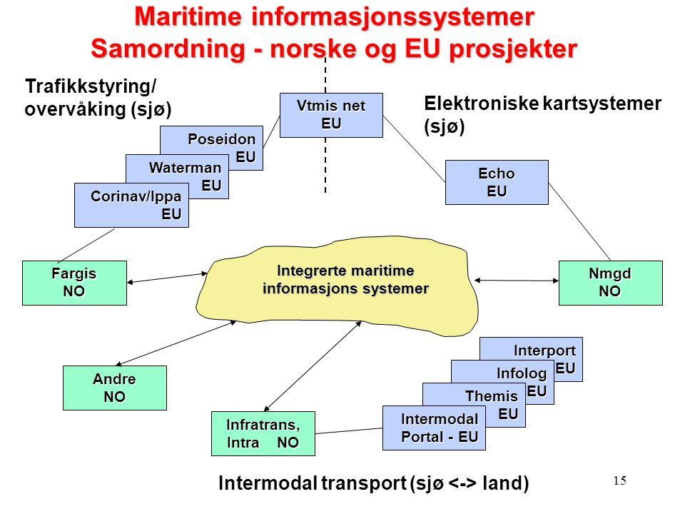15 Trafikkstyring/ overvåking (sjø) Integrerte maritime informasjons systemer Vtmis net EU Fargis NO Poseidon EU Waterman EU Nmgd NO Echo EU Infratran