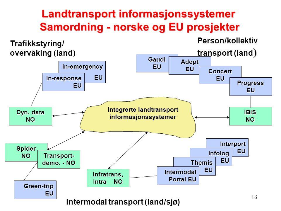 16 Spider NO Gaudi EU Trafikkstyring/ overvåking (land) Dyn. data NO In-emergencyEU In-response EU IBIS NO Infratrans, Intra NO Transport- demo. - NO