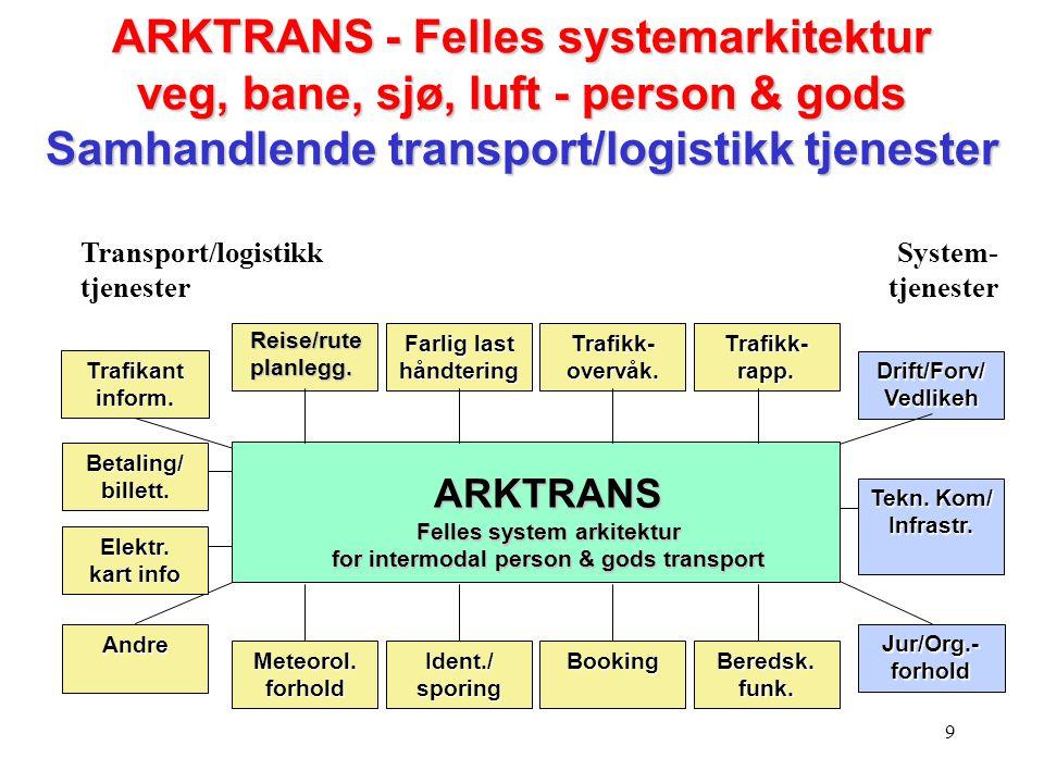 9 Transport/logistikk tjenester System- tjenester ARKTRANS Felles system arkitektur for intermodal person & gods transport Farlig last håndtering Traf