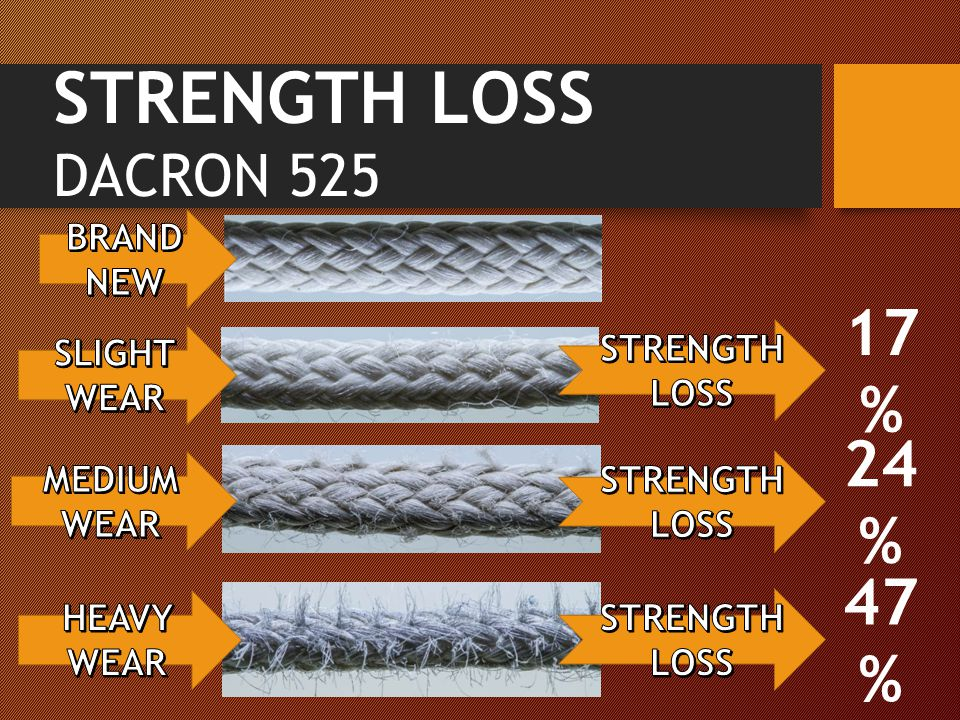 STRENGTH LOSS DACRON 525 17 % 24 % 47 %